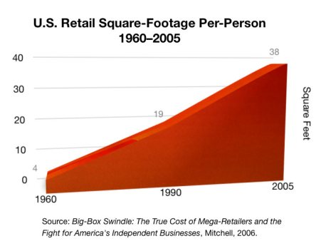 Image result for images of growth in us retail square footage